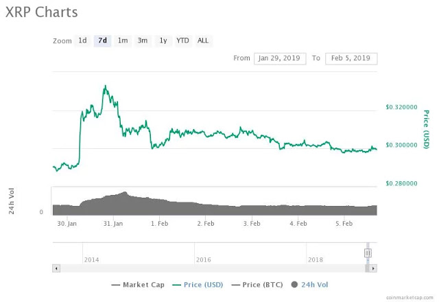 Crypto Market going Sideways, Bear market is over?? 2