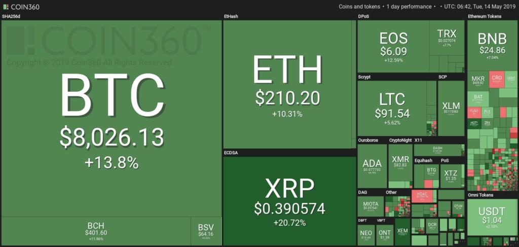 bitcoin breaks $8000