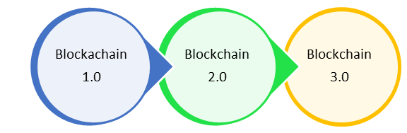 How to do a secure Transaction on Blockchain