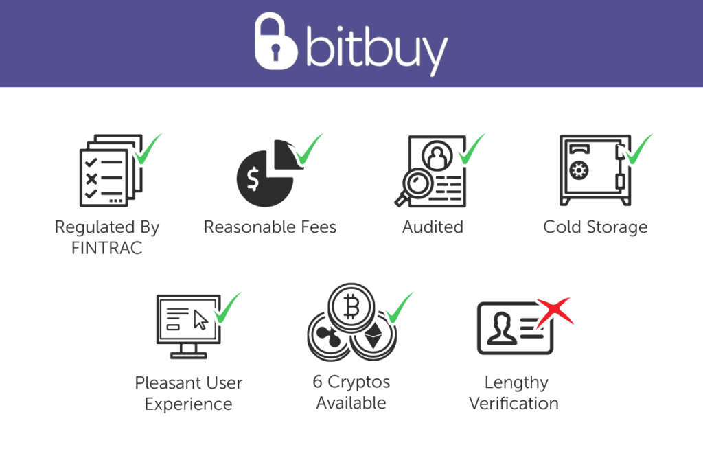 How to Buy Bitcoin in Canada?