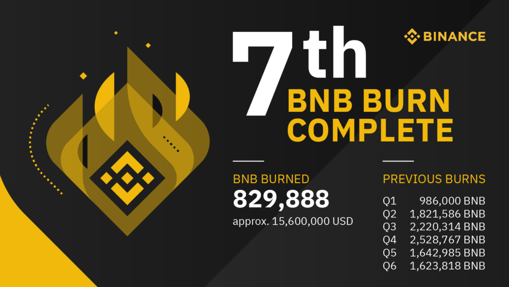 binance coin (BNB) token burn