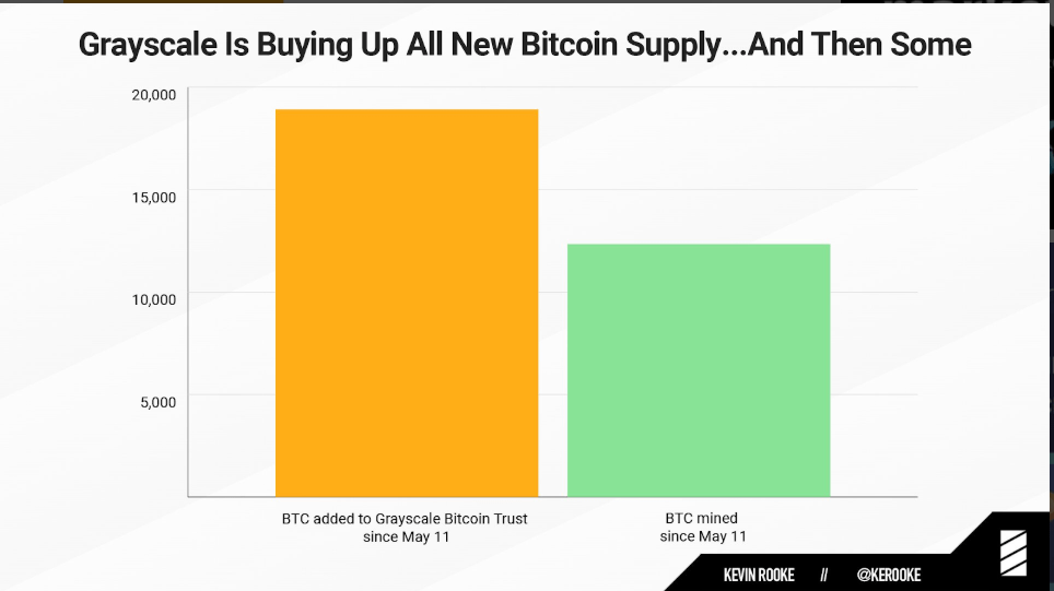Grayscale is Buying 1.5 times More Bitcoin than daily Mined coins 1
