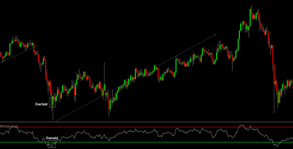 What is the RSI indicator? 2