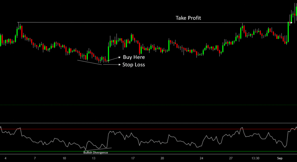 What is RSI Divergence 1