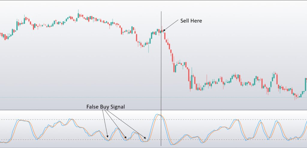 What Is the Stochastic Indicator? 2