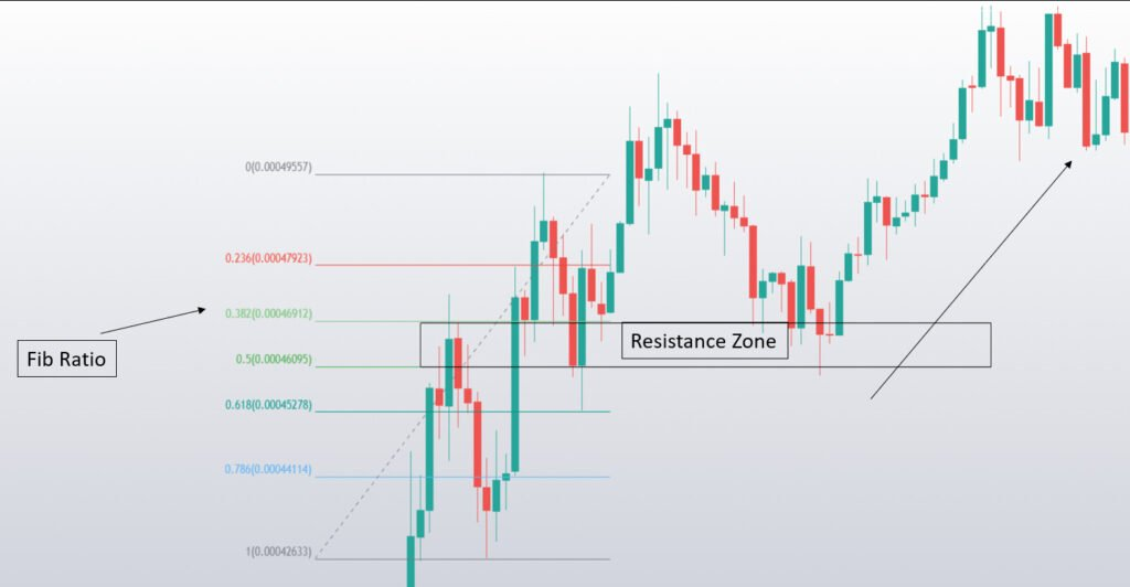 What is Bollinger Band, Parabolic SAR and Fibonacci Retracement? 3