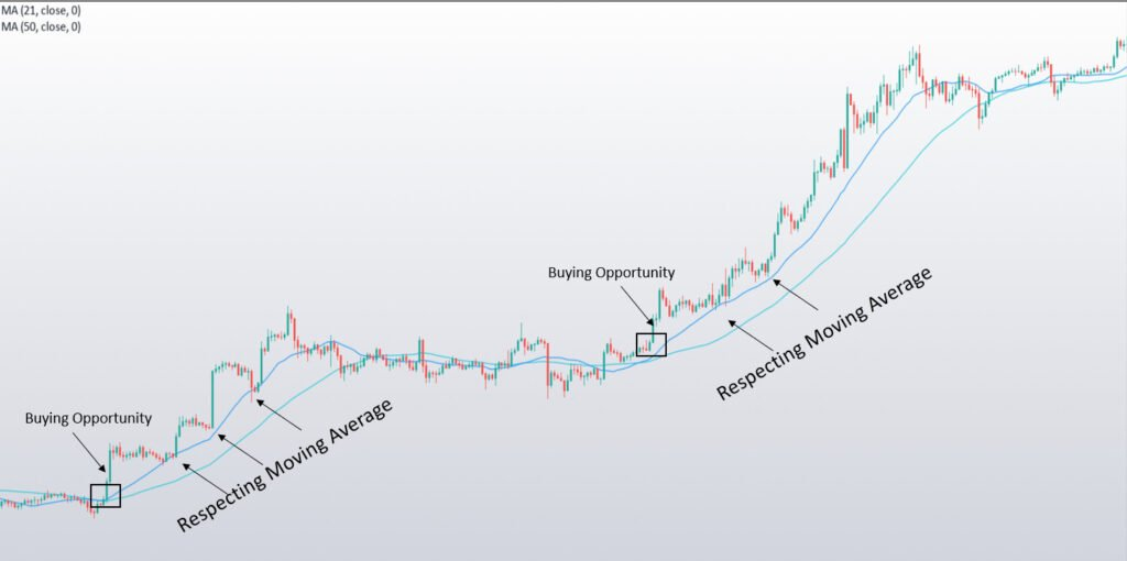 What is Moving Averages (MA)? 2