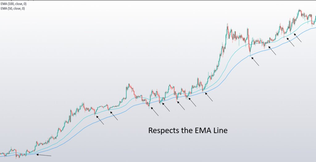 What is Moving Averages (MA)? 3