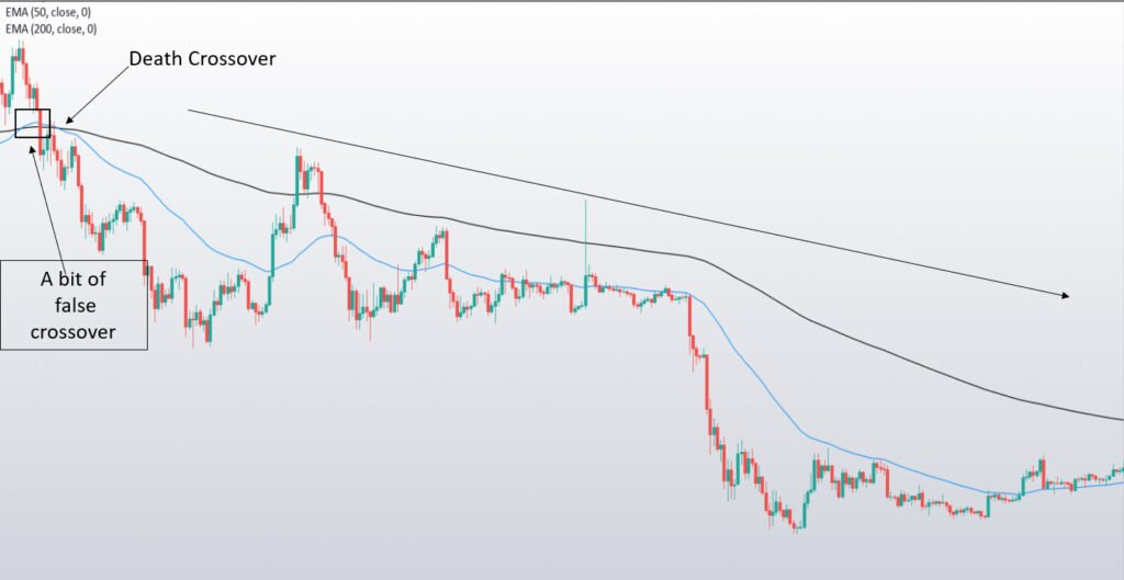 What is Moving Averages (MA)? 5