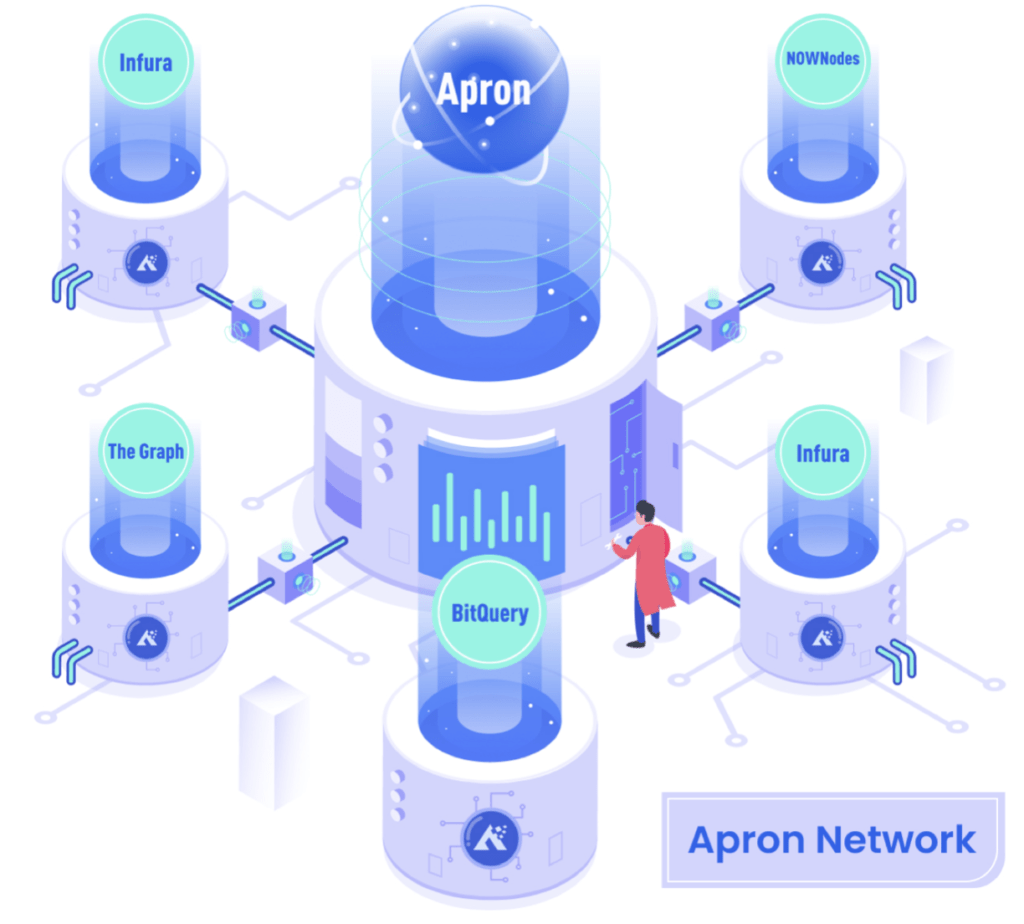 The Apron Network Review: Decentralized Infrastructure Service Network 1