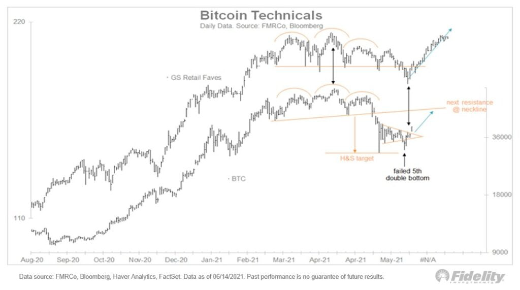 Bitcoin Is In Bottom & Crypto Market Exits 'Extreme Fear' 1