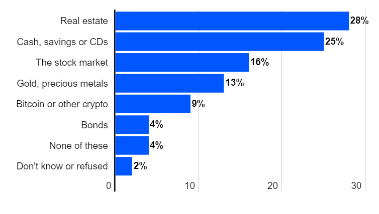 Gold Being Preferred More Over Bitcoin by Americans for Next 10 Year 1