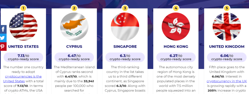 USA Have More Inclination Toward Crypto Than Any Other : Research 1